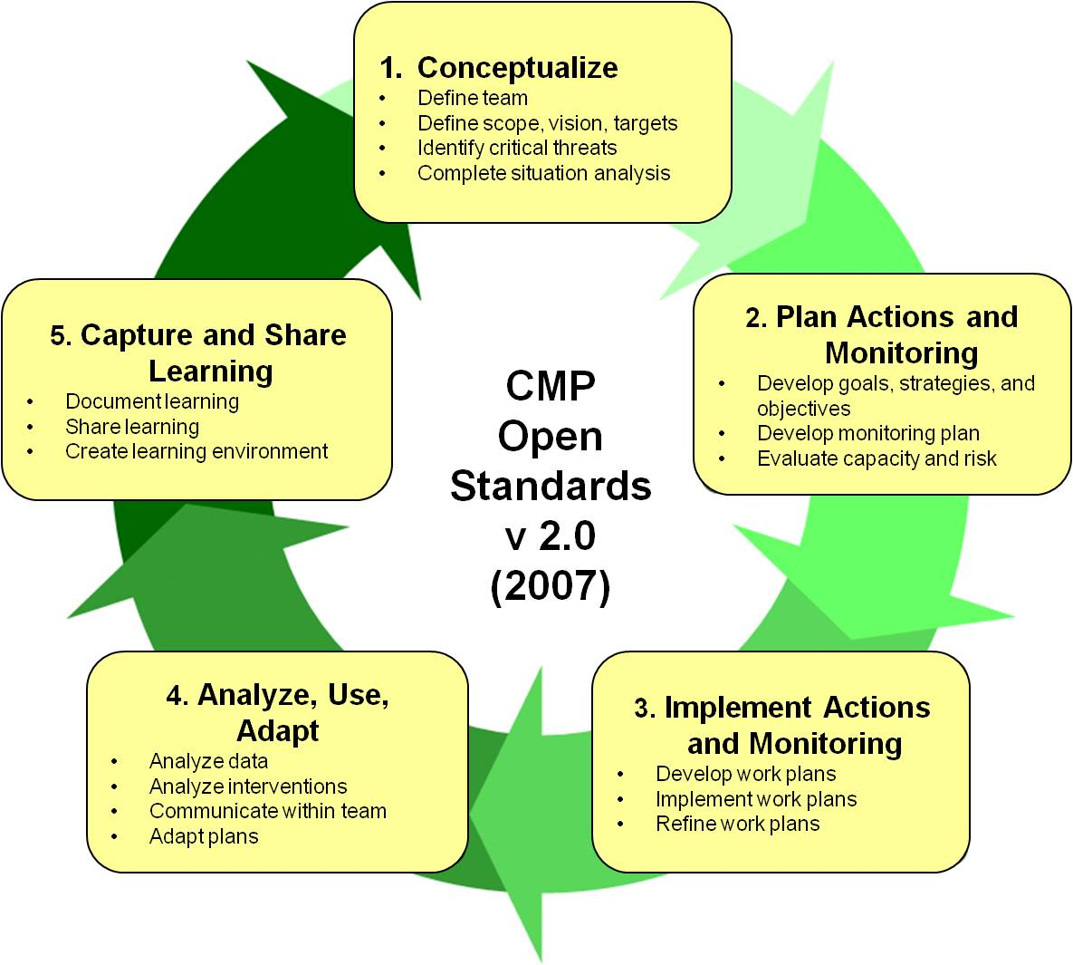 The Open Standards represent a project management cycle with five major steps, which are in turn made up of a total of sixteen basic practices